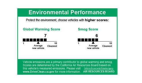 Hold on to your horses!!  Did you know that SUV isn't going to rank high on the green scale??  Oh are you really that de-oxygenated?